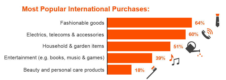 Top 5 most popular international purchases.PNG