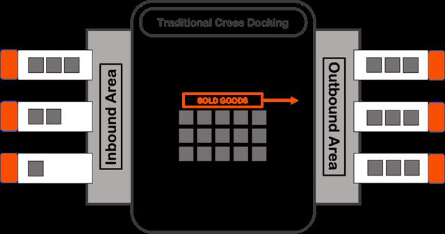 Traditional Cross-Dock Fulfilment.png
