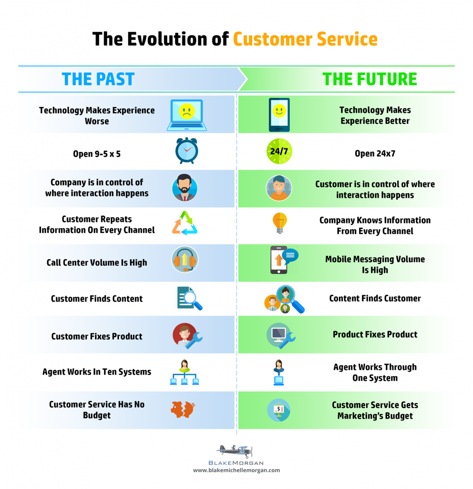 Forbes Customer Service Infographic.png