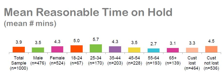 Whistl CC Guide - Reasonable time on hold - mean averages graph.JPG