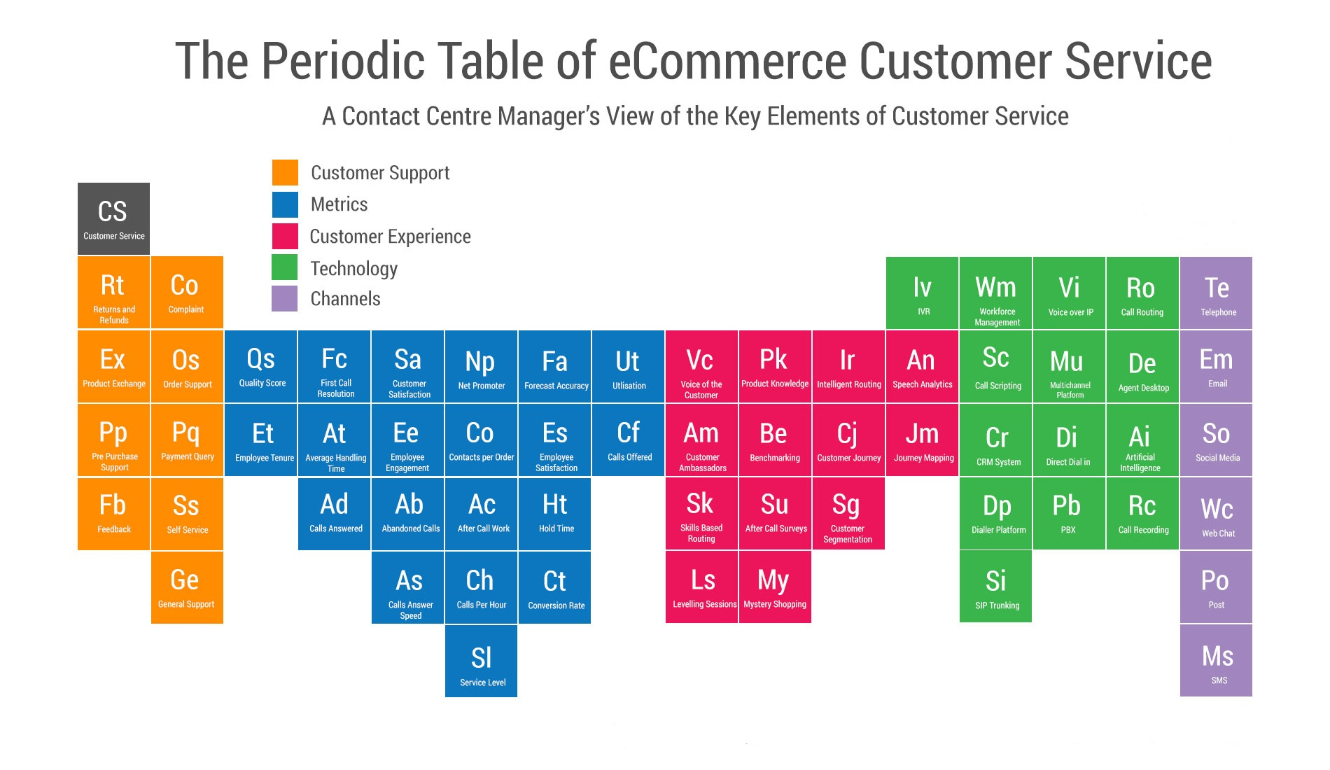 Periodic-Table-of-Customer-Service.jpg