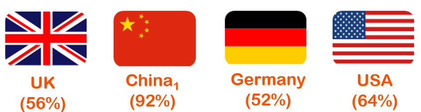 Countries Shopping Online.PNG