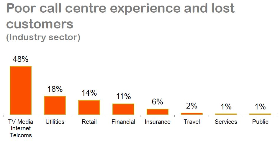 Whistl CC Guide - Industry sector likely loss of customers due to poor service.JPG