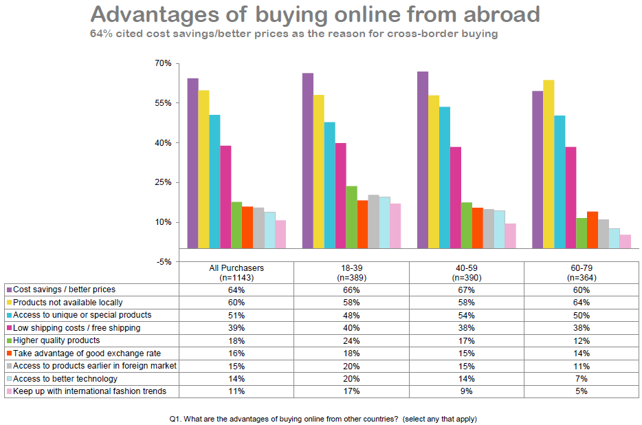 Advantages of buying online from abroad - graph.PNG