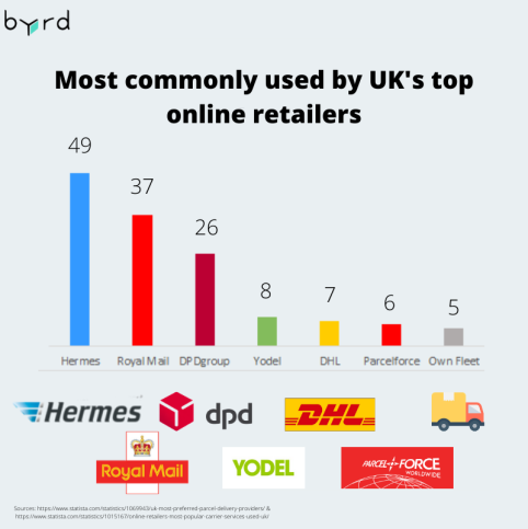 Most commonly used by UK's top online retailers.png