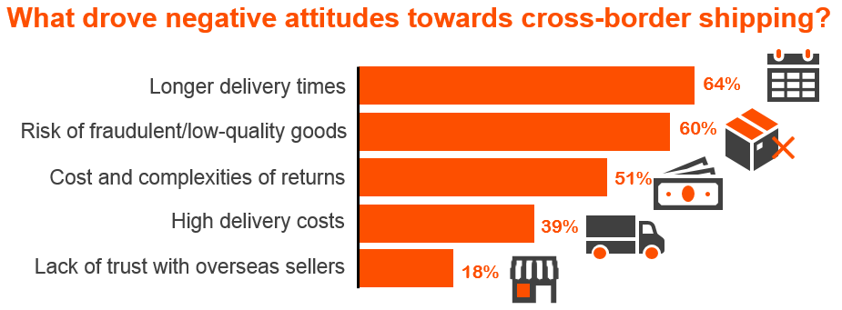 Disadvantages of buying online from abroad - graph.PNG