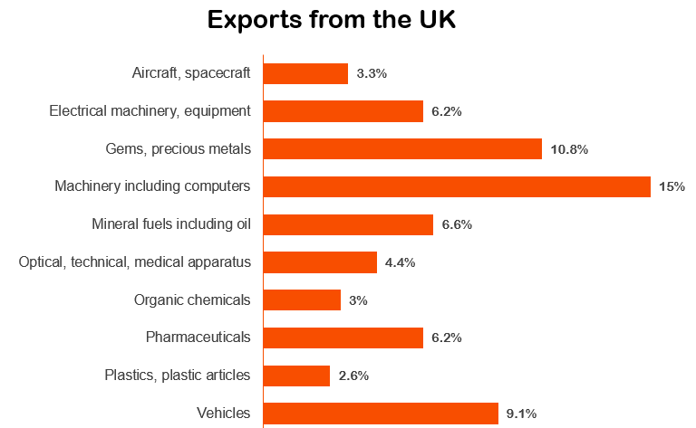 Exports from the USA.PNG