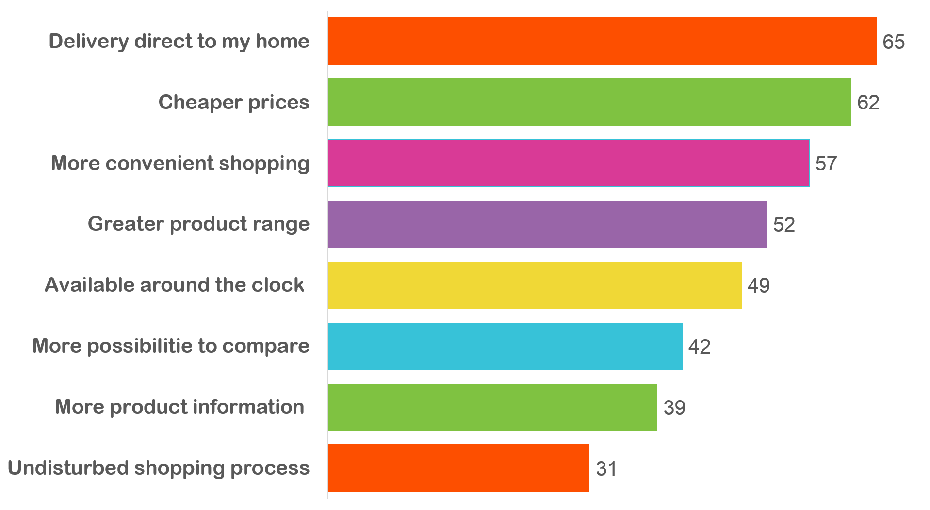 Reasons for change in shopping to online - Parcel Tracking.png