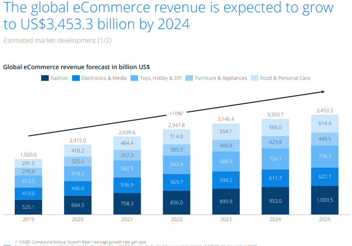 Predicted Global e-Commerce Growth.png