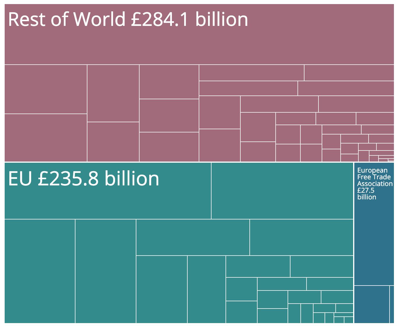 UK main Countries of Exports.png