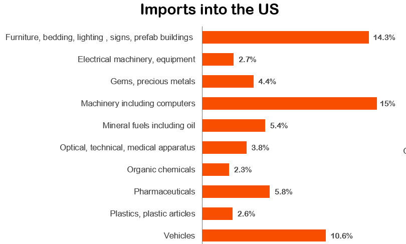 Imports into the USA.PNG