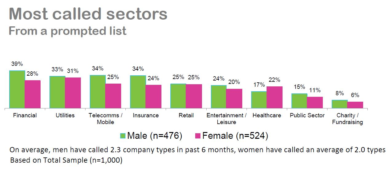 Whistl CC Guide - Most called industry sectors.JPG