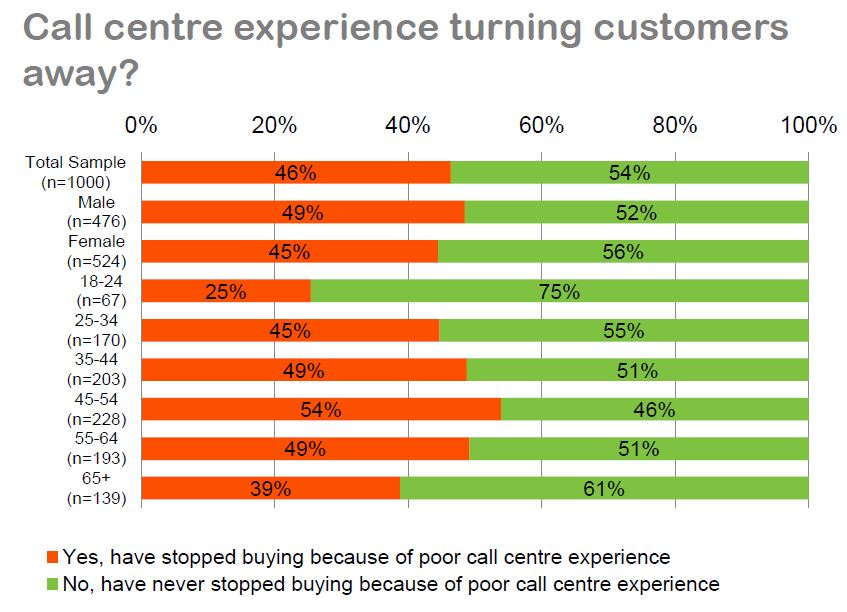 Whistl CC Guide - Demographic split of likely loss for poor service.JPG