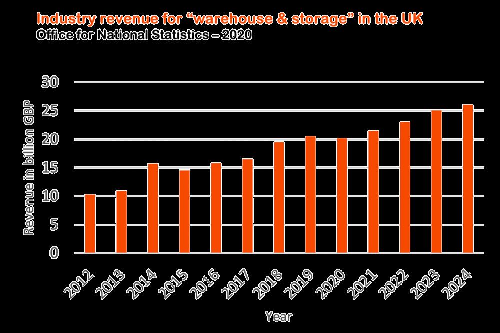 Revenue stats.png