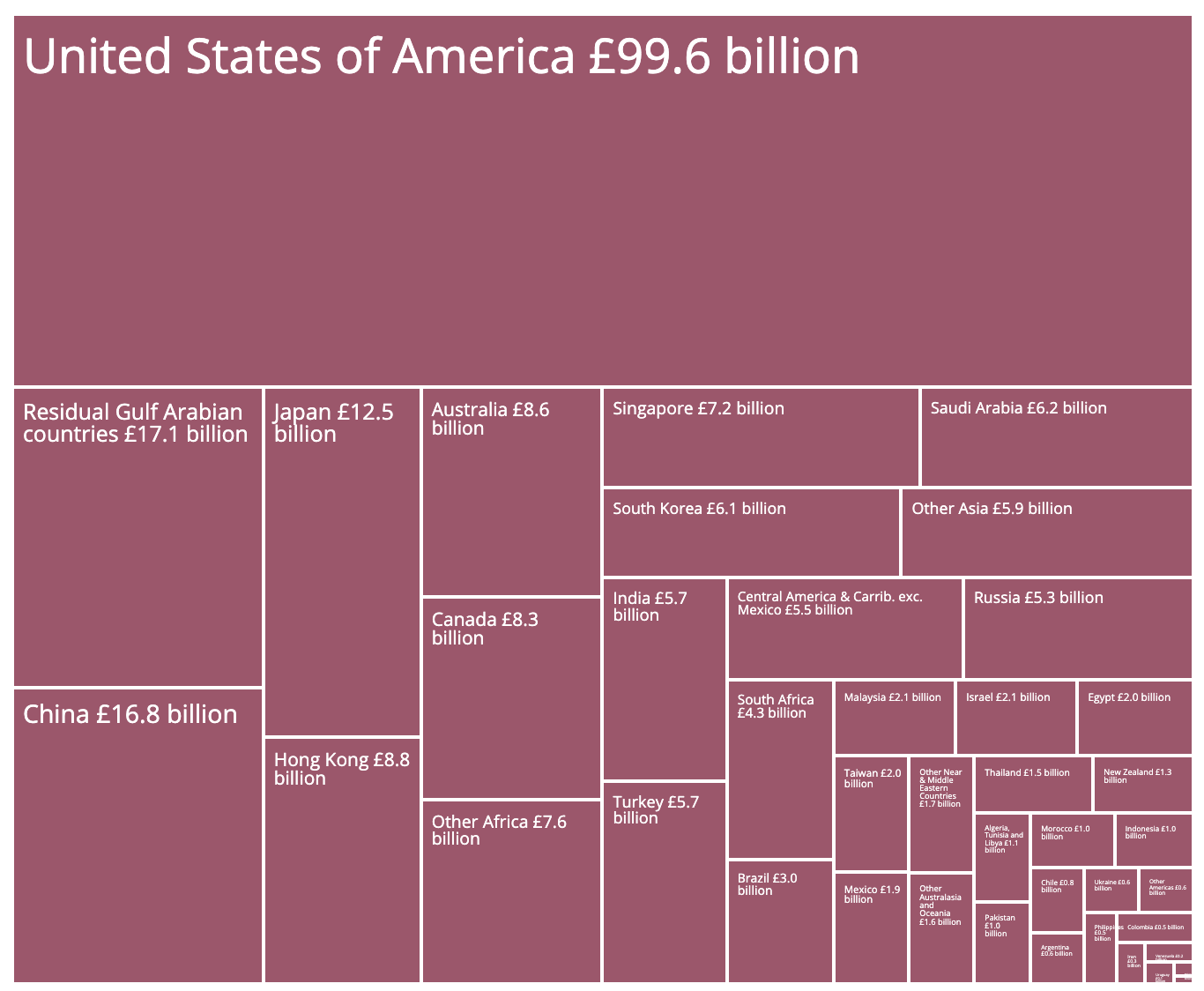 Rest of the World Exports from the UK.png