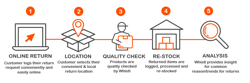 Whistl Fulfilment Returns Process.PNG