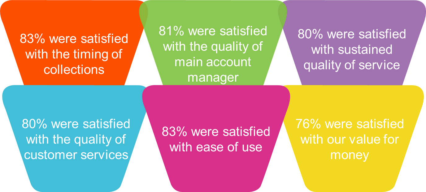 satisfaction_survey_scores.png