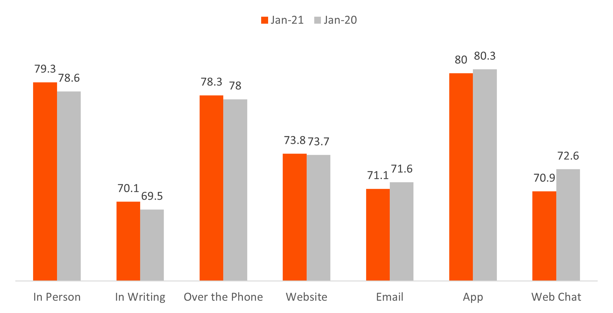 Contact Centre Customer satisfaction by channel.png