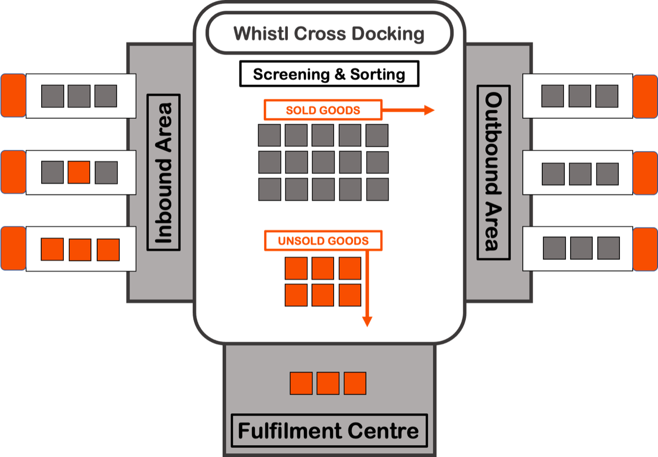 Whistl Cross-Dock Fulfilment.png