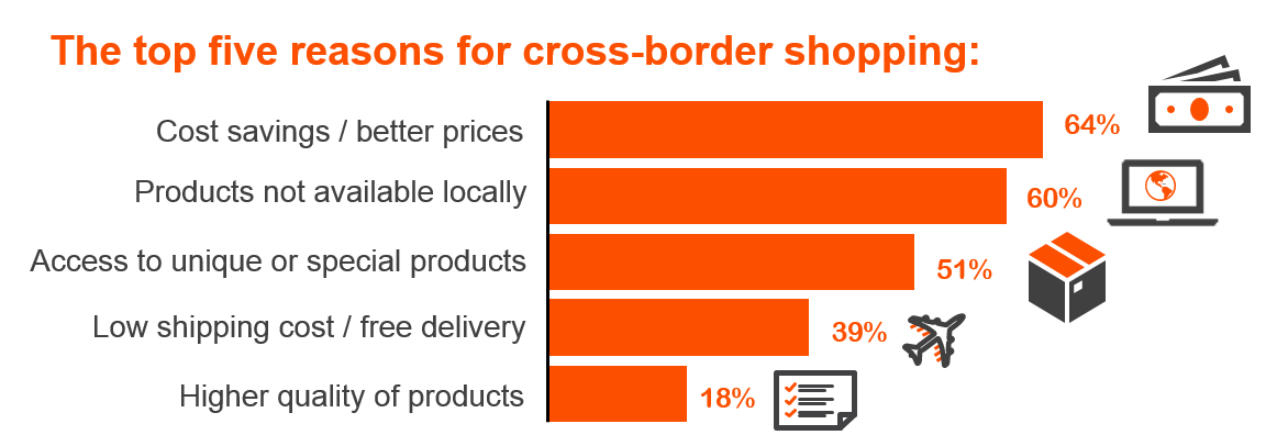 The top 5 reasons for cross-border purchasing graph.PNG