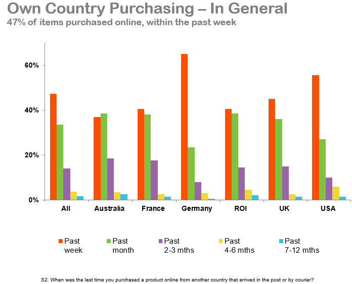 Own Country Purchasing In General - Graph.PNG