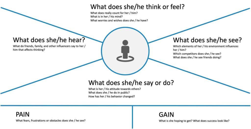 Customer Empathy Map.png