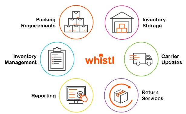 Whistl Inventory Management System.PNG