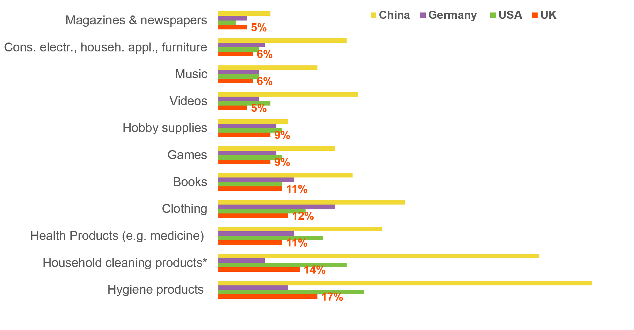 Products purchased online by country.png