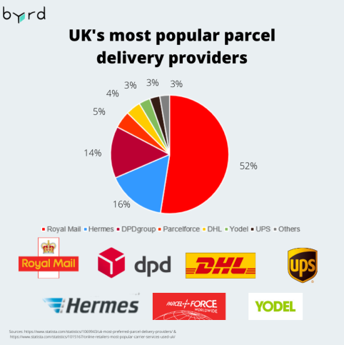 UK most popular parcel delivery providers.png
