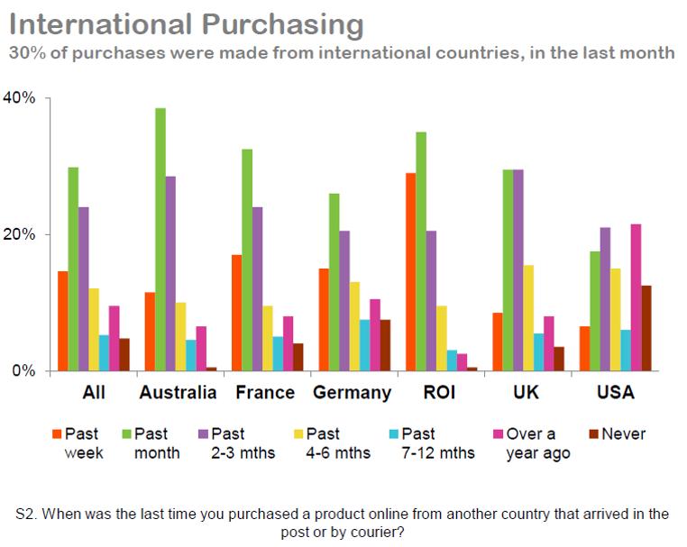 International Purchasing.png